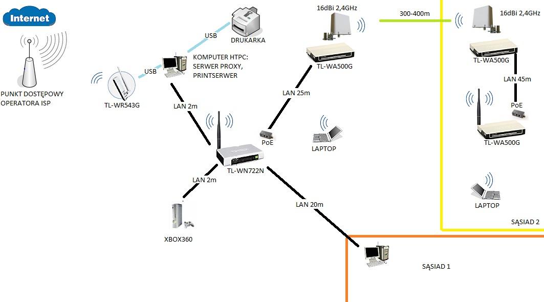Dzielenie internetu przez serwer PROXY-zakr�cona siec