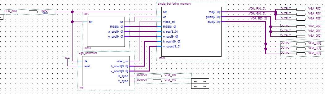 Modu� generatora VGA - Verilog