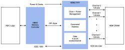 Enflame Technology wybrało pamięci Rambus HBM2 do układów do nauki AI