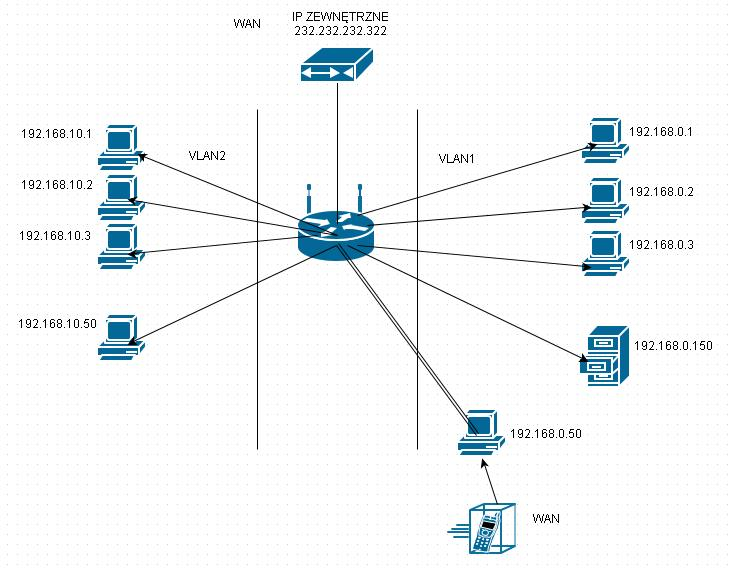 WNR3500L - Failover na routerze WNR3500L