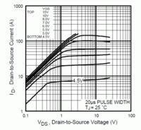 [STM32F1] - Ustawianie wype�nienia PWM TIM3 zak��ca prac� TIM2