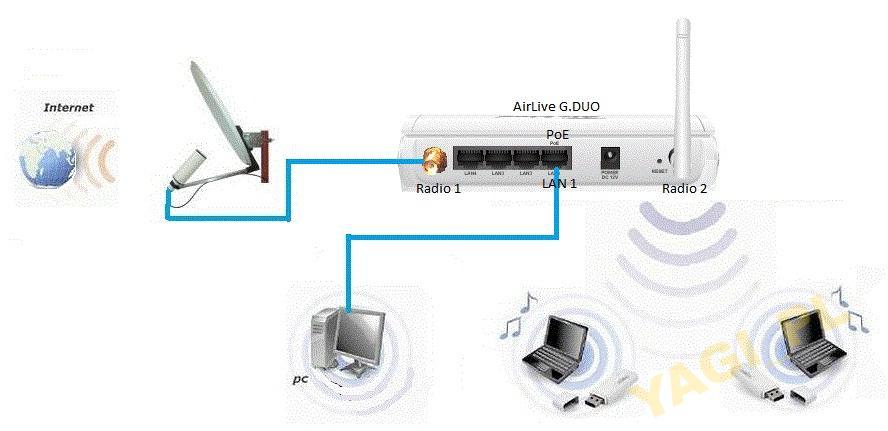 G.DUO. Jak skonfigurować z anteną wkręcaną ?