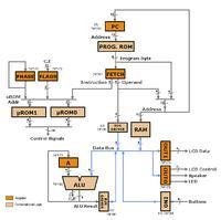 Nibbler - 4-bitowy komputer domowej roboty