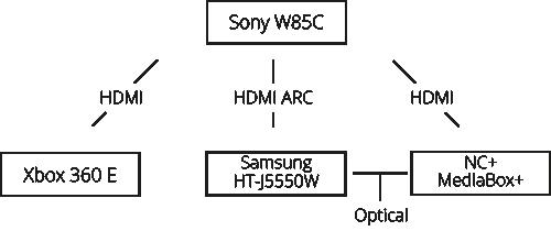 Sony W85C, Xbox 360 E - Podłączenie konsoli, TV, kina domowego i dekodera