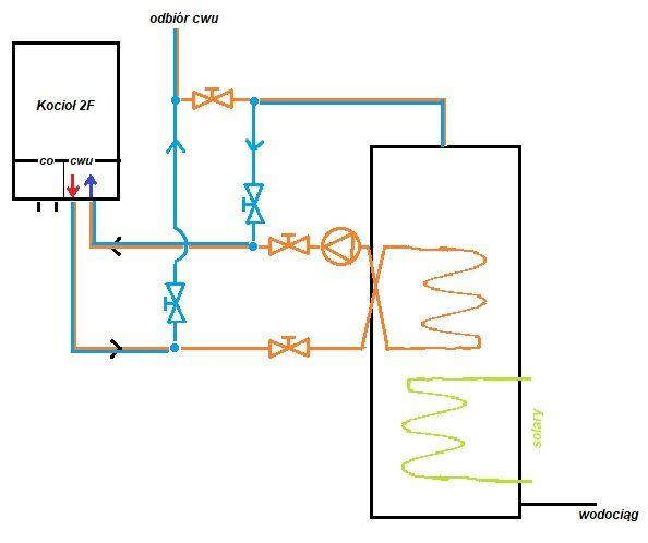 Podgrzewanie zasobnika solarnego gazowym kotłem dwufunkcyjnym