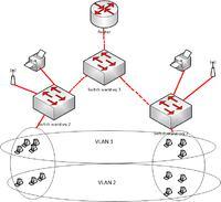 2 switche i wspólne sieci VLAN - Jak wykonać adresację