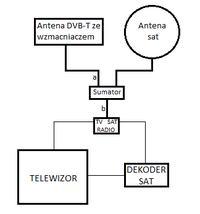 Rozdzielenie instalacji DVB-T na 2 TV gdy SAT i DVB-T sa na jednym kablu.