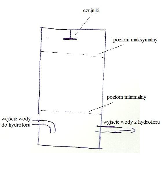Sterownik systemu hydroforowego - projekt i wykonanie