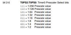 Tutorial PIC18F2550 + SDCC - Część 4 - Timery, przerwania