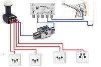 Modyfikacja instalacji antenowej SAT + DVB-T + FM