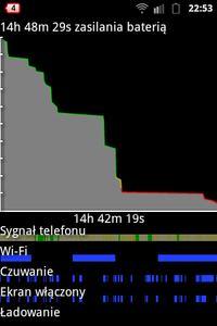 Samsung Ace - szybkie spadki procentu baterii i bardzo krótka praca na baterii