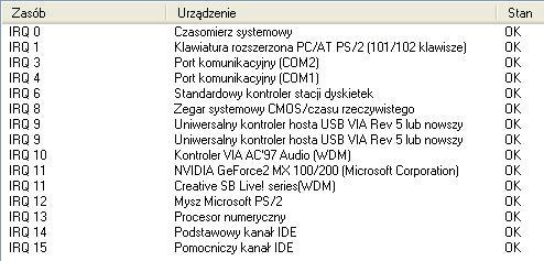 Kontroler USB na PCI z Chipset VIA V621. Monitor nie chce się włączyć.