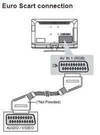 TV LED LG 42LS3400 - nie działa wyjscie dzwieku?