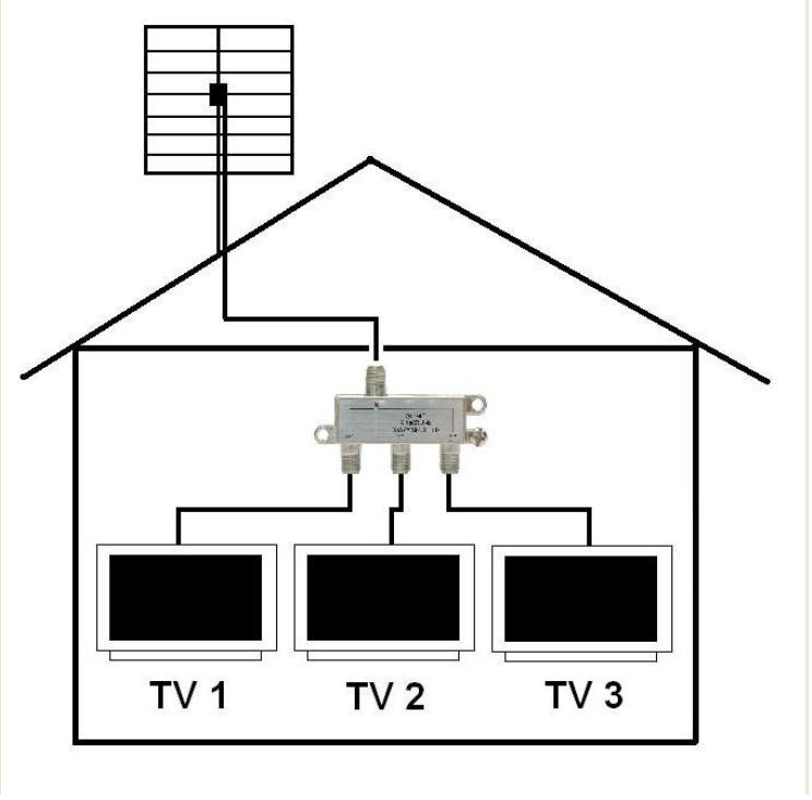 Instalacja DVB-T  na 3 telewizory. Czy spliter