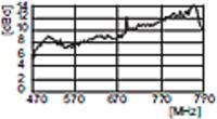 Dysproporcje w sygnałach MUX - Jeden nadajnik, jedna moc i brak MUX3