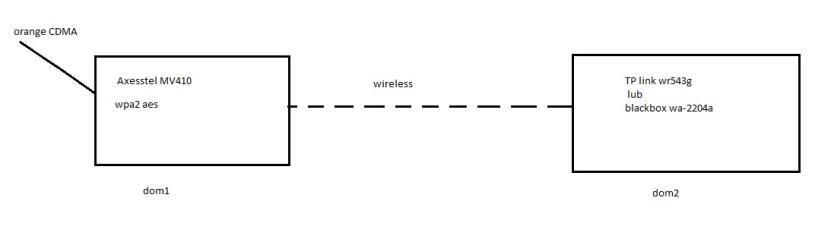 Po��czenie ze sob� 2 router�w