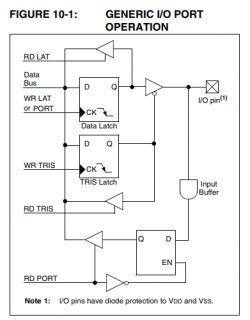 Tutorial PIC18F2550 + SDCC - Część 2 - Blink LED, piny IO, wejścia i wyjścia