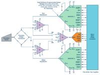 Wielofunkcyjne DACe o wysokiej rozdzielczości - łatwe i uniwersalne elementy