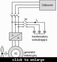 Sterowanie generatorem indukcyjnym elektrowni wiatrowej