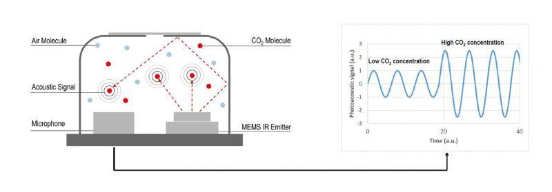 Fotoakustyczne sensory dwutlenku węgla