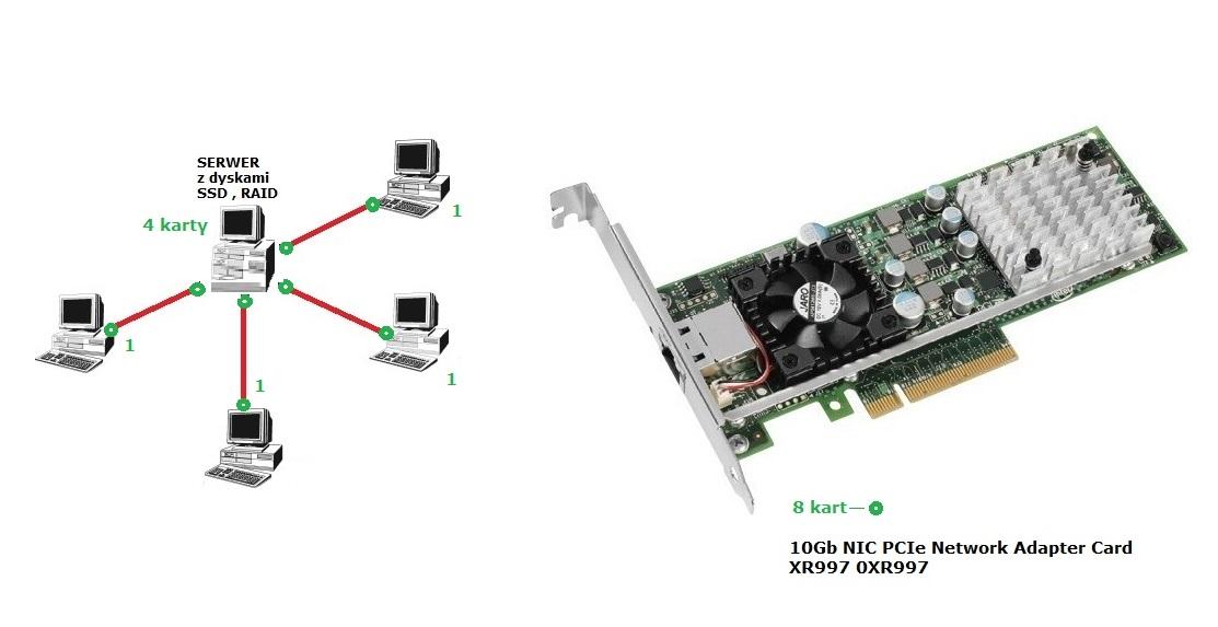 Budowa sieci 10Gb ethernet (1 serwer , 4 klient�w)