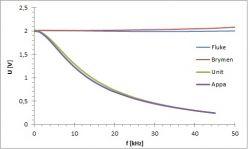Mierniki porównanie kilku wybranych (Fluke 289, Brymen BM857, Appa 61, UNI-T UT3