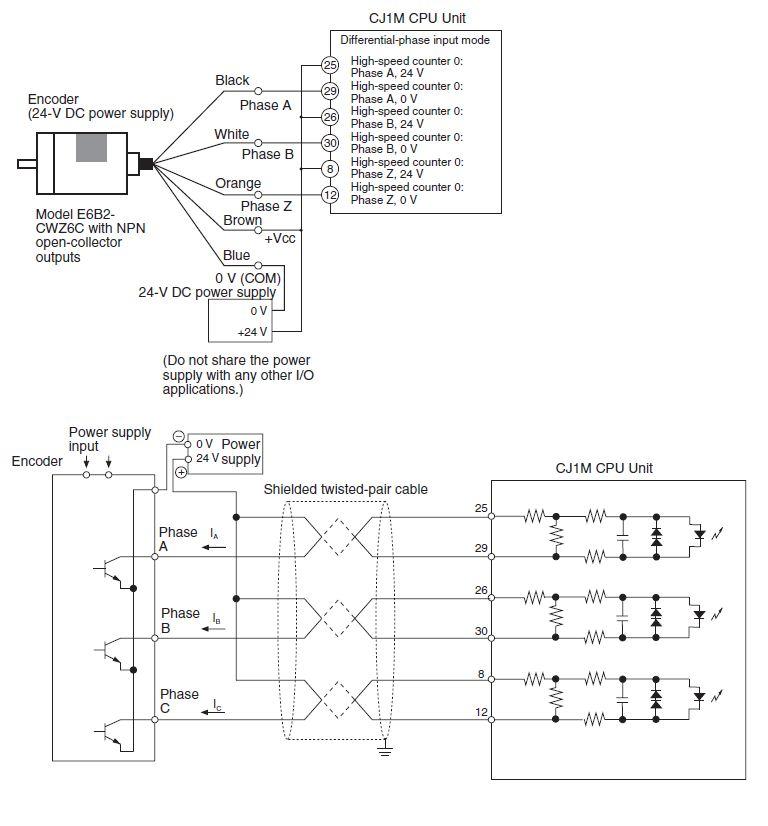 Podłączenie CSMIO/IP- S lub M (sygnał różnicowy) do drivera który wymaga.