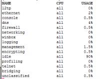 VPN L2TP mikrotik wolno działa