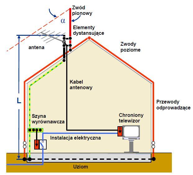 Antena Sat na dachu a instalacja odgromowa