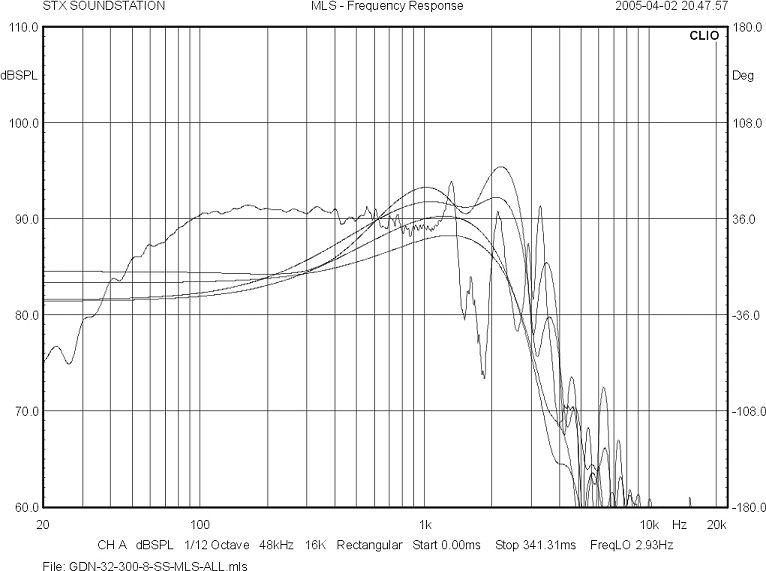 Jakie pasmo przenoszenia ma głośnik GDN-32-300-8-SS ??