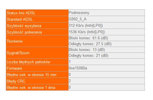 Jaki router zamiast liveboxa przy s�abych statystykach ADSL