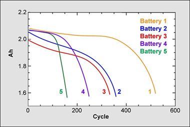 BU-808B: Co sprawia, że ogniwa litowo-jonowe ulegają zużyciu?