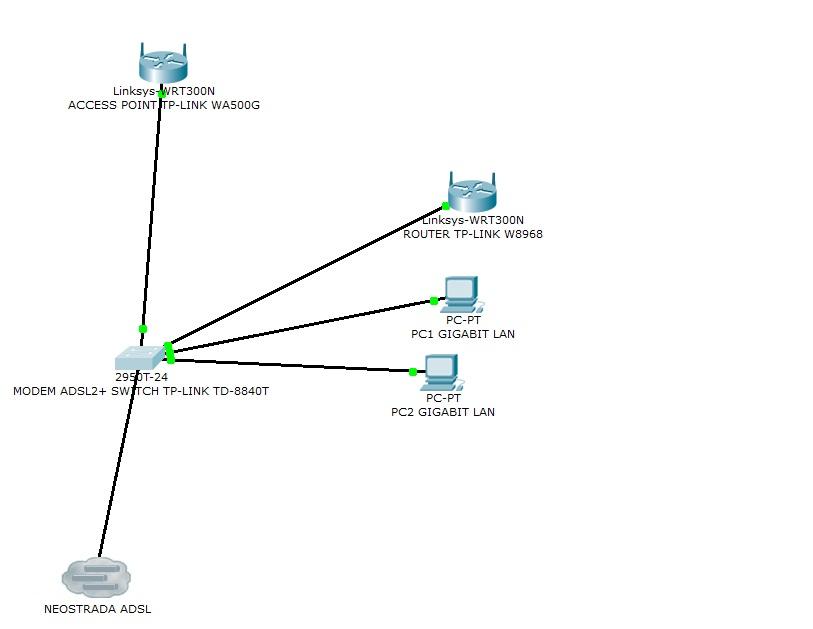 Podzia� sygna�u Neostrady. Konflikt adres�w IP z Routerem i AP
