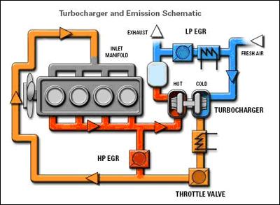 auto diesel z katalizatorem FAP