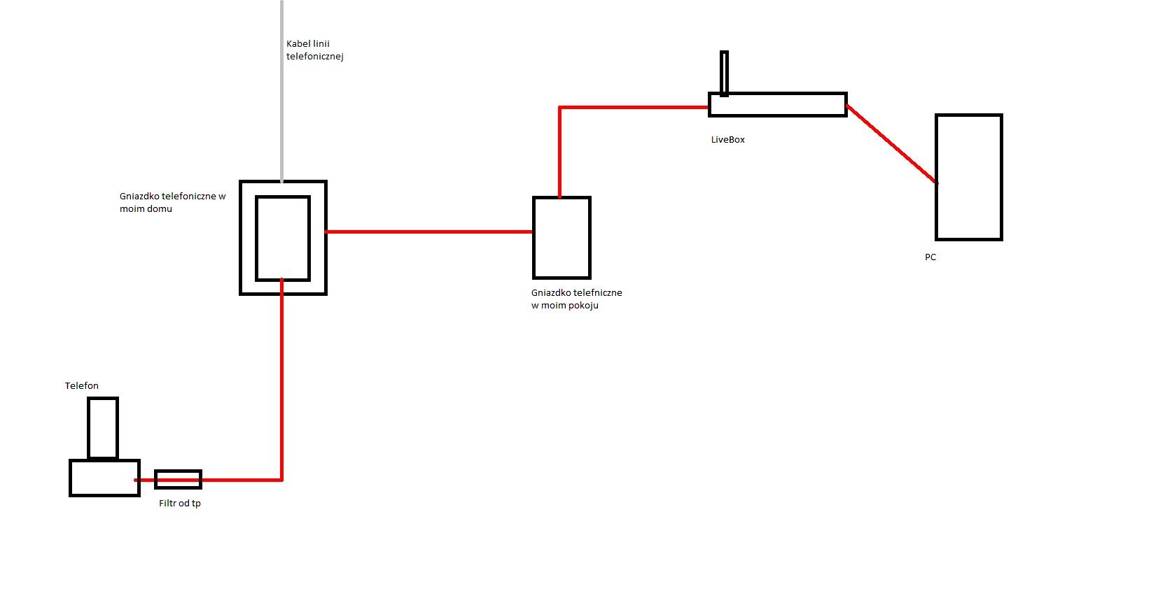 Problem z Neostrad� TP -  6Mb/s