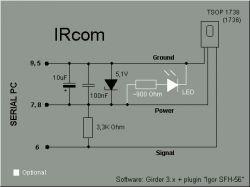 Sterowanie komputera przez program Girder na gniazdo rs232