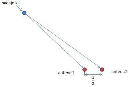 Układ pomiarowy - triangulacja radiowa