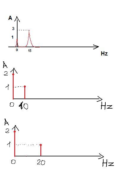 zamiana transformaty Fouriera z dziedziny czestotliw na czas