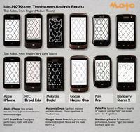 iPhone posiada najlepszy ekran dotykowy wsród smartphonów
