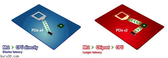 Ultra M.2 - interfejs dla dysk�w SSD o przepustowo�ci 32 Gbit/s