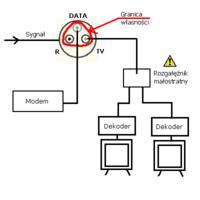 Problem z  instalacj� antenow� ��d�