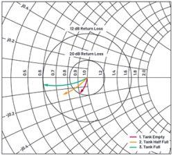 Reflektometr do bezkontaktowego pomiaru poziomu cieczy