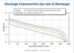 Pojemność akumulatorów 18650 dziwna sprawa