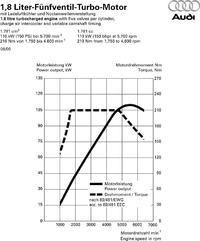 Golf IV 1,8T - Zapytanie o temperaturę płynu w upalne dni