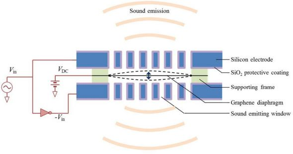 Grafenowy przetwornik elektroakustyczny do s�uchawek