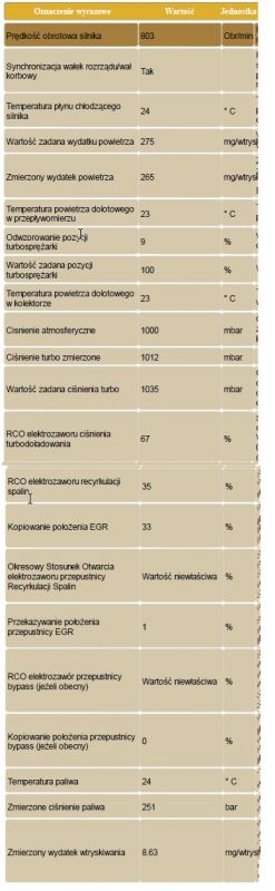 Citroen C4 GP 1.6 HDI 109KM - Błędy: P0401, P0490 i P1459
