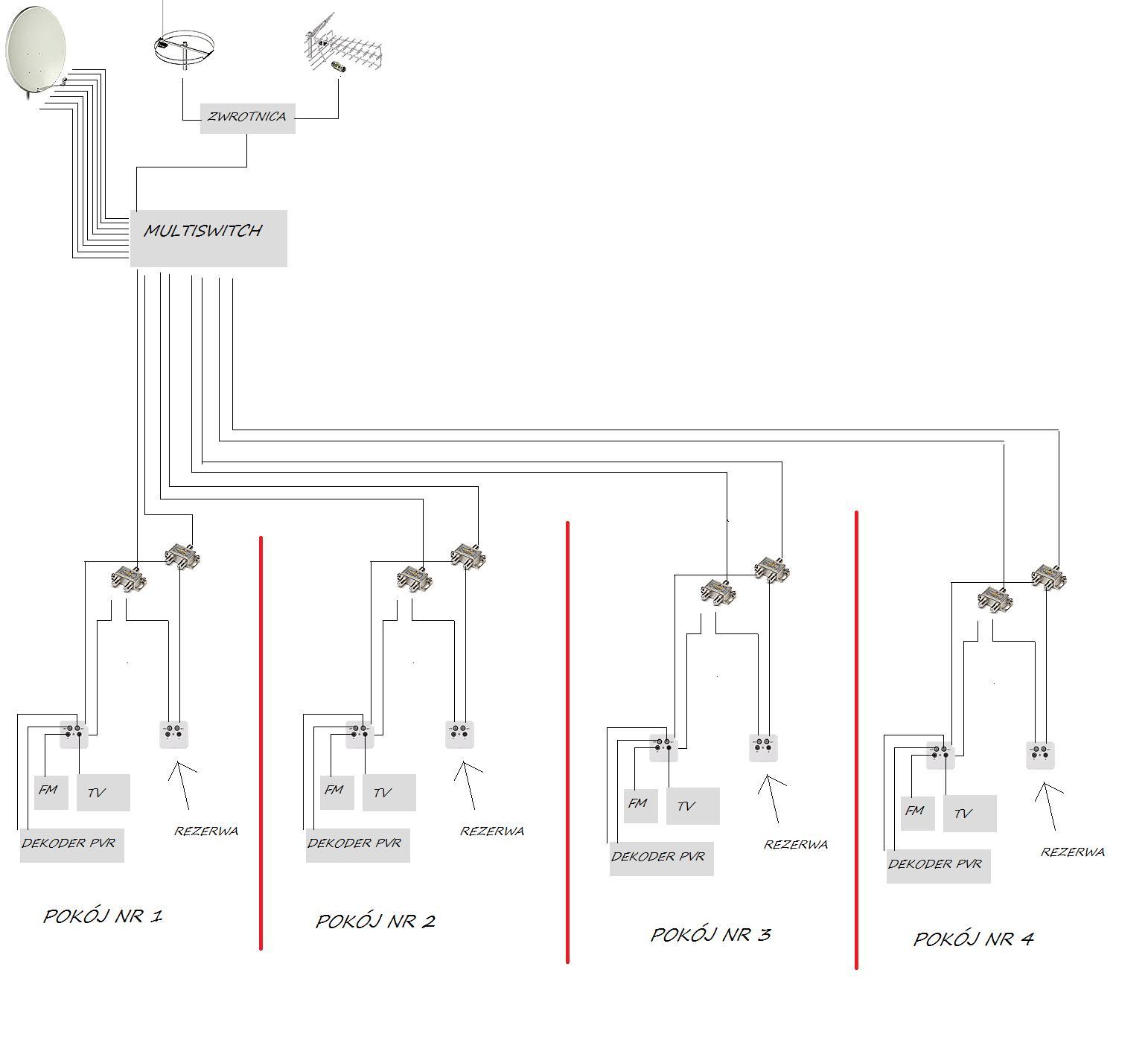 Instalacja antenowa w nowym budynku, z wykorzystaniem multiswitcha