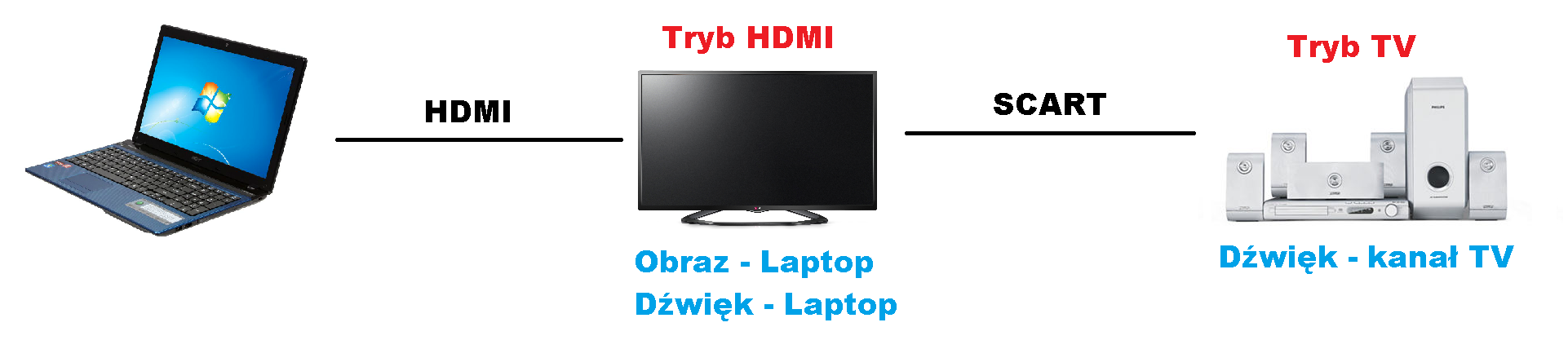 TV + Laptop + Kino Domowe
