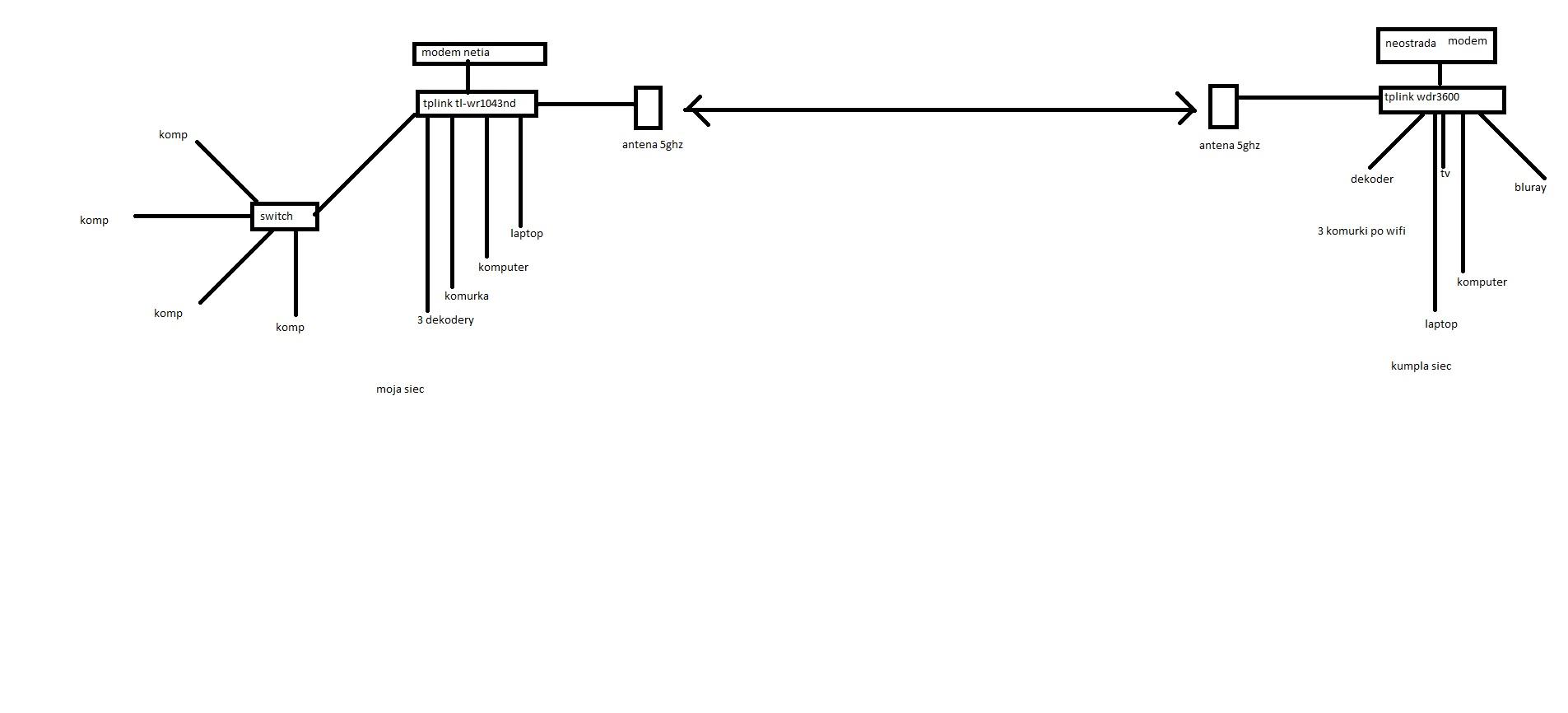 2 routery i 2 serwery dhcp w jednej sieci lan?
