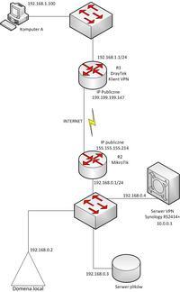 synology, draytek, vpn - Synology VPN + Draytek jako klient
